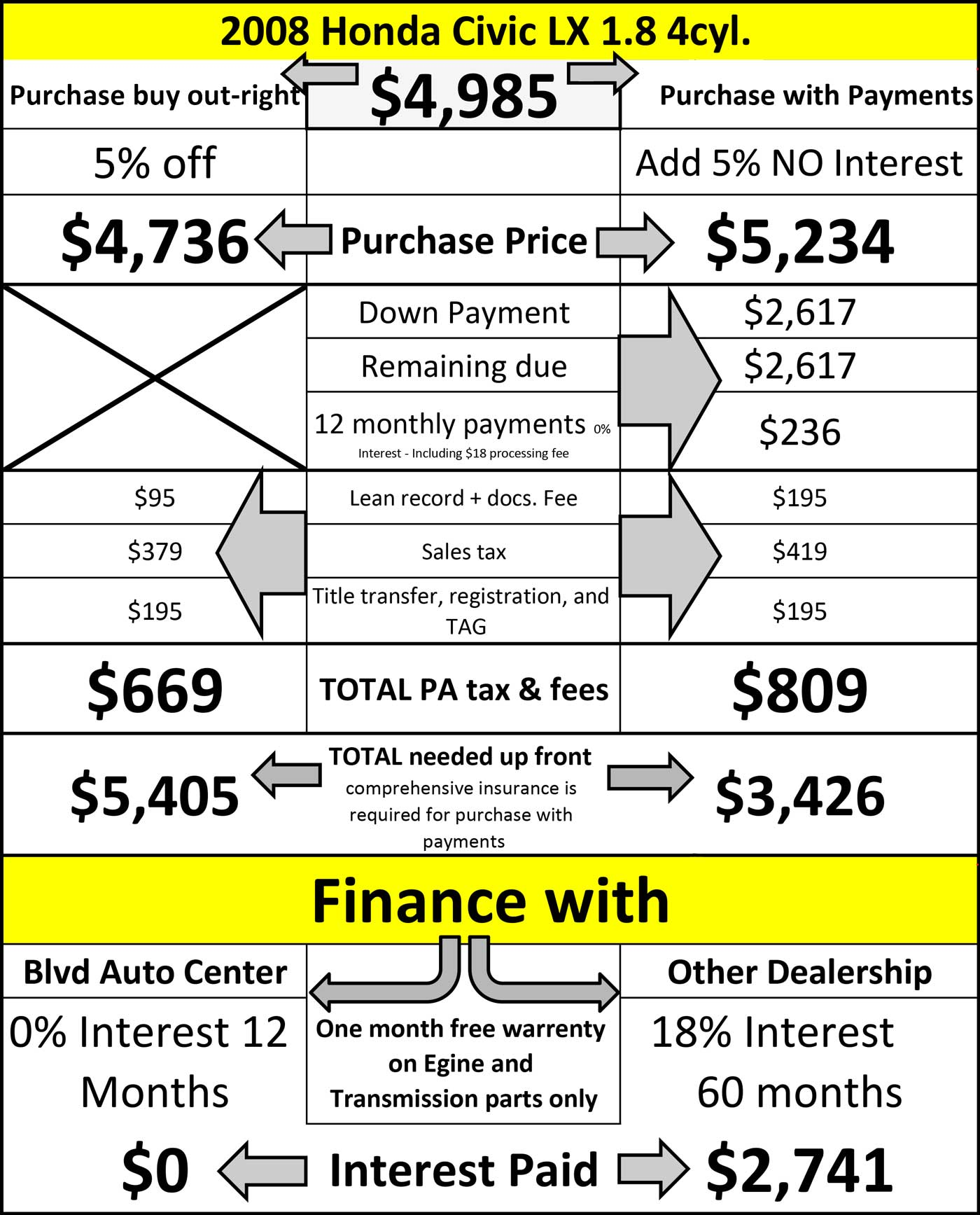 comparing payment options