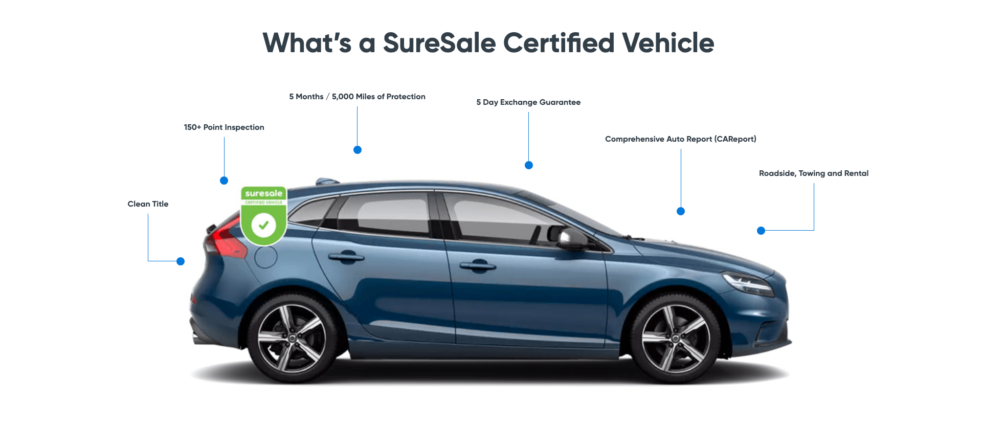 What's a SureSale Certified Vehicle
